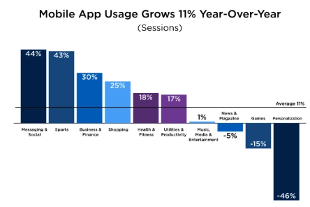 It looks like non-messaging apps aren't getting as much use today as they did before.